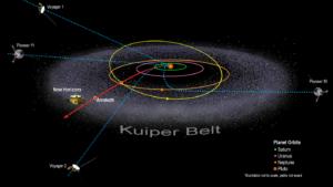Aktuální poloha NH, Voyagerů a Pioneerů