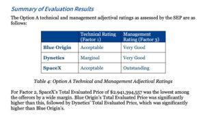 Tabulka hodnotící všechny tři návrhy z hlediska technického a manažerského ratingu. V technickém ratingu byly návrhy SpaceX a Blue Origin vyrovnané a překonávaly Dynetics. V manažerském ratingu byly návrhy Blue Origin a Dynetics vyrovnané a pod návrhem SpaceX. Ve všech případech byl technický rating horší než manažerský.