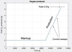 Graf průběhu výroby kyslíku přístrojem MOXIE během prvního testu 20. dubna 2021.
