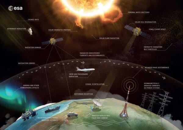 Následky kosmického počasí.
