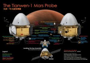Popis sondy a vědeckých přístrojů. Rover obsahuje celkem 6 přístrojů a orbitální úsek celkem 7.