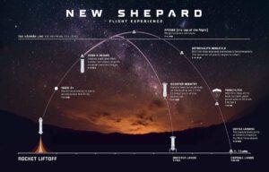 Průběh skoku New Shepardu