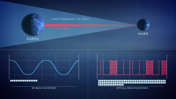 Laserový přenos se od rádiového neliší nejen hustotou informací, ale i šířkou svazku.