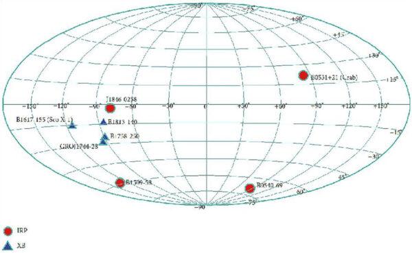 Prvních osm cílů mise XPNAV 1. Šlo o čtyři osamělé pulsary a čtyři binární. Všechny jsou známé jako intenzivní zdroje rentgenového záření.