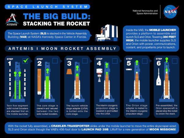 Proces sestavování rakety SLS.