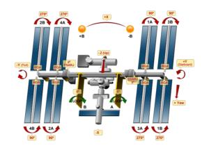 Značení fotovoltaických panelů na ISS.
