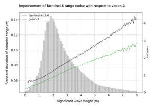 Graf ukazuje směrodatnou odchylku znovu sledovaného rozsahu výškoměru nad oceánem pro různé významné výšky vln pro celý desetidenní cyklus družic Sentinel 6A a Jason-3 s použitím dat režimu nízkého rozlišení. Významná výška vlny je definována jako horní třetina výšky vlny pro daný vzorek stavu moře. Data ukazují vylepšený (nižší) rozsah šumu od družice Sentinel 6A ve srovnání s družicí Jason-3. Sloupcový graf na pozadí zobrazuje procentuální zastoupení datových bodů jako funkci významné výšky vlny.