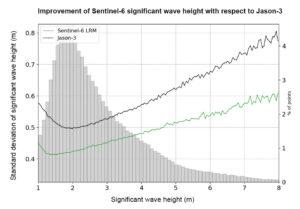 Graf ukazuje směrodatnou odchylku významné výšky vln nad oceánem pro různé významné výšky vln pro celý desetidenní cyklus družic Sentinel 6A a Jason-3 s použitím údajů v režimu s nízkým rozlišením. Významná výška vlny je definována jako horní třetina výšky vlny pro daný vzorek stavu moře. Data ukazují vylepšený (nižší) významný šum výšky vlny z družice Sentinel-6A ve srovnání s družicí Jason-3. Sloupcový graf na pozadí zobrazuje procentuální zastoupení datových bodů jako funkci významné výšky vln.