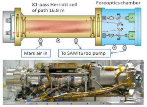 Princip fungování přístroje TLS (Tunable Laser Spectrometer).