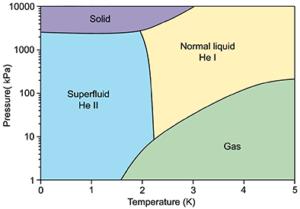 Fázový diagram helia-4
