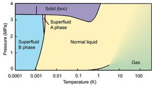 Fázový diagram helia-3