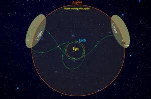 Sonda Lucy bude každých šest let na střídačku navštěvovat Řeky (v bodě L4) a Trojány (v bodě L5).
