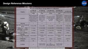 Přehled referenčních misí udržitelné fáze letů na Měsíc