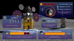 Referenční mise HLS-DRM-002 POLAR EXTENDED SURFACE STAY MISSION