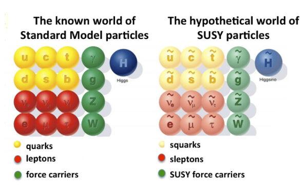 Supersymetrie (SUSY). Vlevo běžné částice, vpravo hypotetičtí supersymetričtí partneři.