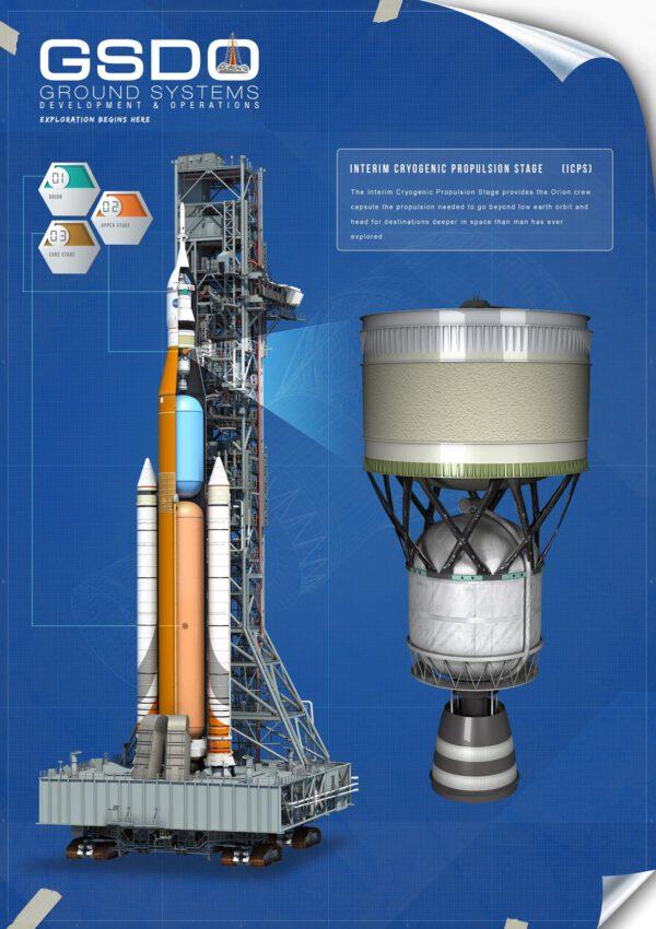 Infografika zobrazující umístění horního stupně ICPS na raketě SLS.