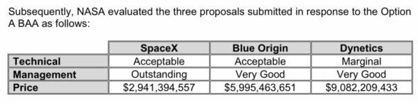 Celkové hodnocení návrhů na pilotovaný lunární lander podle tří hodnotících kritérií