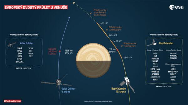 Průlet sond Solar Orbiter a BepiColombo kolem Venuše nastal pouhých 33 hodin po sobě.