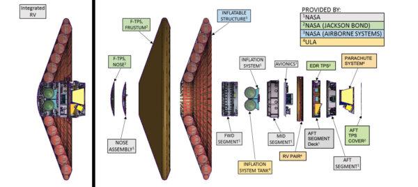 Rozložený pohled na zařízení LOFTID ukazuje jeho základní systémy.