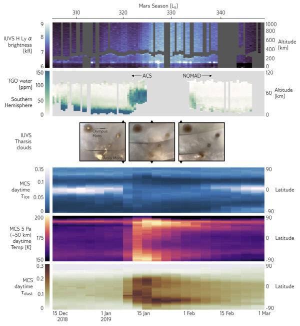 Grafika shrnující data nasbíraná třemi sondami během lokální prachové bouře na Marsu mezi lednem a únorem 2019. Zdola nahoru: Dolní panel ukazuje prach hromadící se v atmosféře nad jednou oblastí Marsu. Tmavě hnědá barva značí vyšší intenzitu. O kousek výše vidíme panel ukazující vzestup teplot v atmosféře, který zasáhnul až oblast 50 km vysoko. Čím jasnější barva, tím vyšší teplota. Další panel o kousek výše ukazuje, že s rostoucí hustotou prachu a oteplováním atmosféry mizí z atmosféry led (vyznačený bílou barvou), protože vodní pára již nemůže zmrznout. Uprostřed grafiky vidíme tři snímky oblasti Tharsis - před (vlevo), během (uprostřed) a po (vpravo) bouři. Na fotkách můžete vidět bílé ledové mraky před bouří a po ní, ale nikoliv během ní. Nad těmito třemi obrázky je panel ukazující nárůst koncentrace vody ve vyšších výškách během prachové bouře. V nejvyšším panelu je vidět odpovídající zjasnění (světle modrá) vodíku ve výškách až 1 000 km nad povrchem.