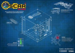 Infografika projektu Oscar-Qube