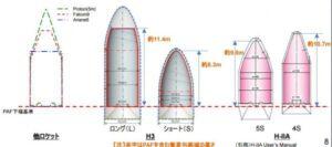 Porovnání aerodynamických krytů raket H3 a H-IIA.