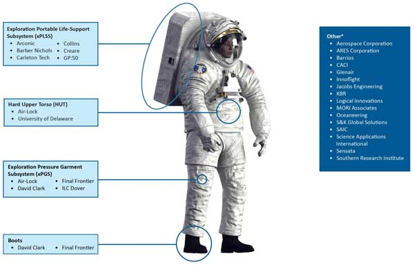NASA je hlavním integrátorem skafandrů xEMU. Skafandry mají být sestaveny ze součástí dodávaných 27 různými dodavateli.