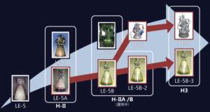 Vývojový diagram japonských kyslíkovodíkových raketových motorů vede až k verzím LE-9 a LE-5B-3.