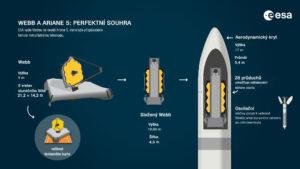 Dalekohled Jamese Webba poletí na Ariane 5