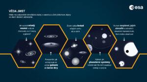 Dalekohled Jamese Webba má potenciál přinést přelomové objevy z mnoha oborů astronomie.
