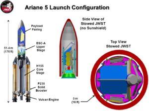 Konfigurace rakety Ariane 5 spolu s teleskopem JWST.