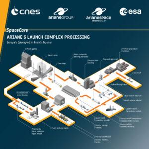 Schéma integrace nosiče na novém komplexu pro Ariane 6.