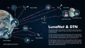 Grafika komunikačního konceptu architektury LunaNet.