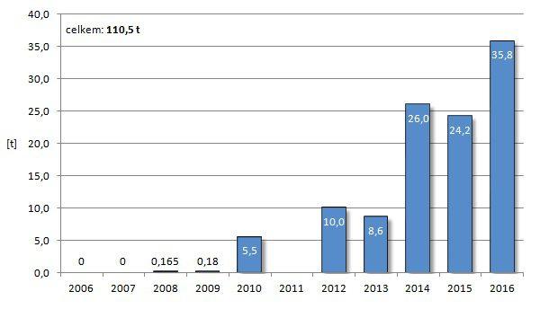 Celková hmotnost všech nákladů vynesených raketami SpaceX v daných letech.