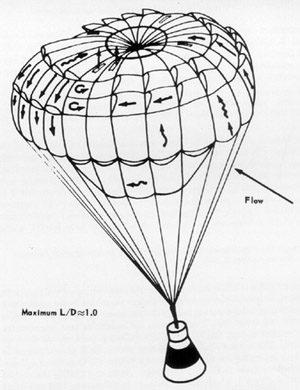 Náčrt parasailu s podvěšenou kabinou Gemini