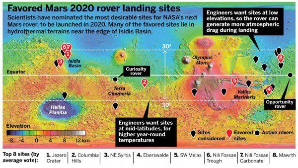 Původních osm plánovaných lokalit pro přistání Mars Roveru 2020. Zmíněna jsou i technická kritéria, jako hustší atmosféra u níže položených oblastí nebo vyšší teplota v oblastech poblíž rovníku. Zdroj: NASA/MOLA Science Team