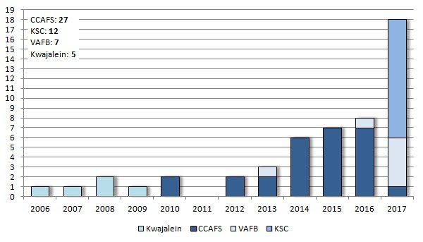 Počet všech startů raket SpaceX v jednotlivých letech podle kosmodromů, ze kterých se start uskutečnil. Vysvětlivky: CCAFS - Cape Canaveral Air Force Station (Florida), KSC - Kennedy Space Center (Florida), VAFB - Vandenberg Air Force Base (Kalifornie).
