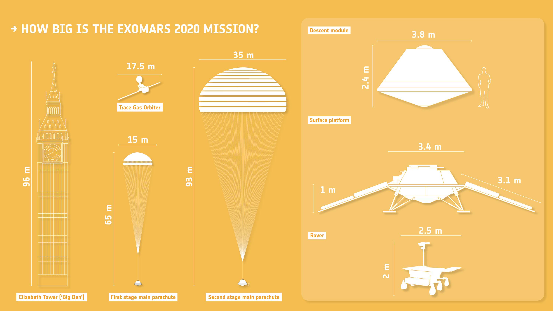 Velikost prvků mise ExoMars.