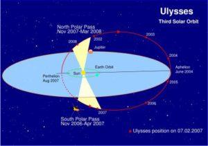Ulysses_3rd-orbit410
