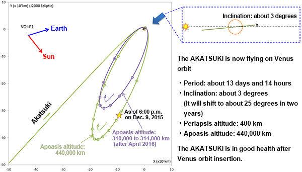 Oběžná dráha Akatsuki. Autor schématu JAXA