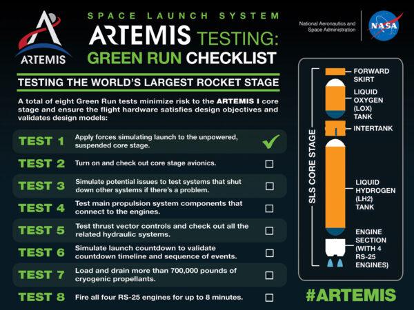 Osm testů kampaně Green Run. Po analýze dat z testu avioniky bude možno odškrtnout test 2.