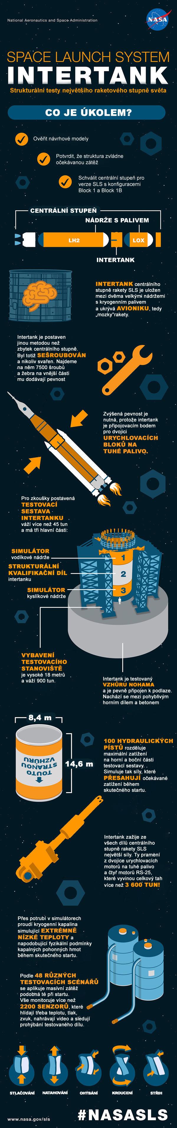 Infografika popisující strukturální zkoušky intertanku centrálního stupně rakety SLS.