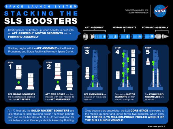 Infografika znázorňující postup sestavování SRB